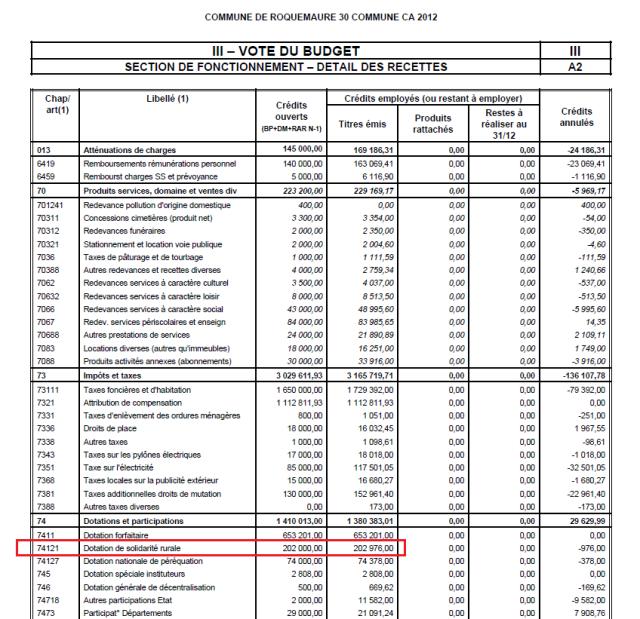 extrait page 16 bilan administratif 2012 Roquemaure